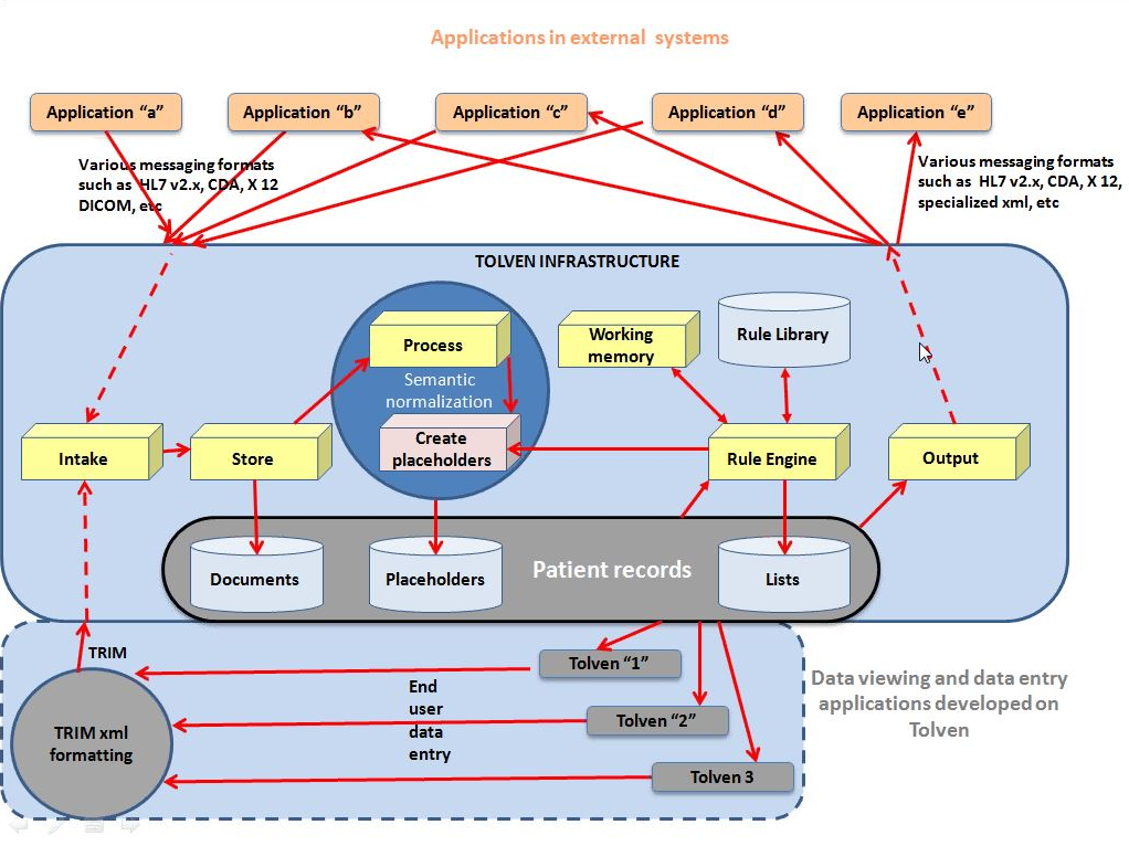 Applications in External Systems
