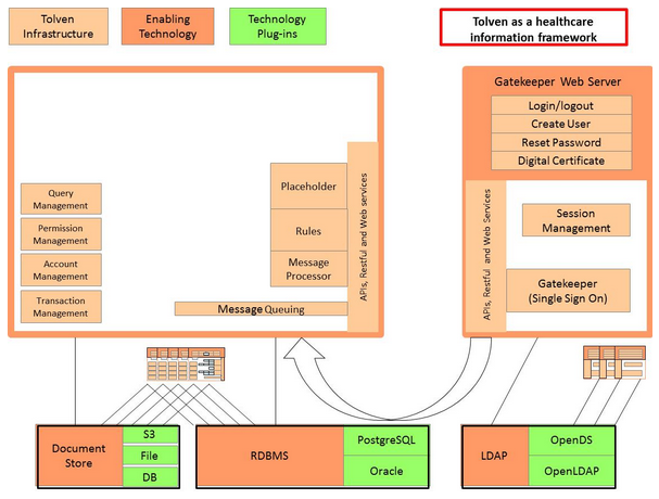 Tolven as a Healthcare Information Framework